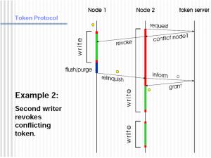 GPFS_Token_Protocol